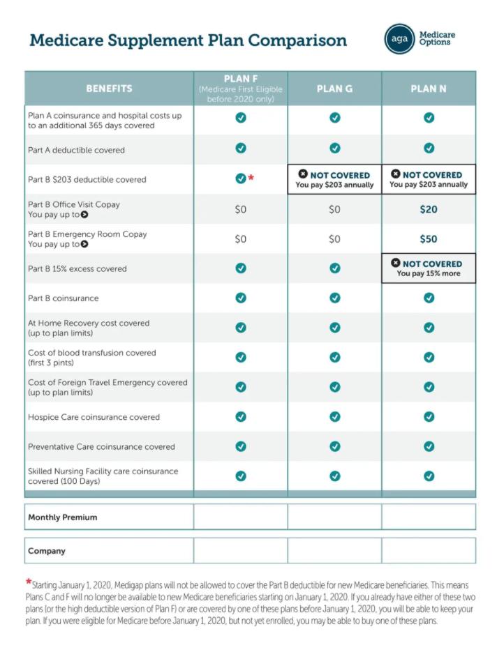 medicare-comparison